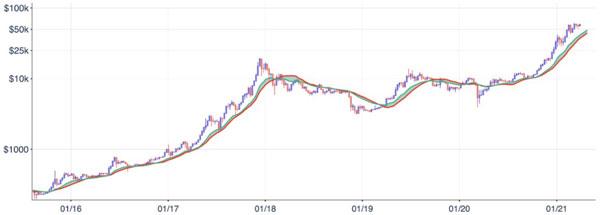 نمودار قیمت بیت کوین به همراه 20W EMA و 21W SMA | همتاپی