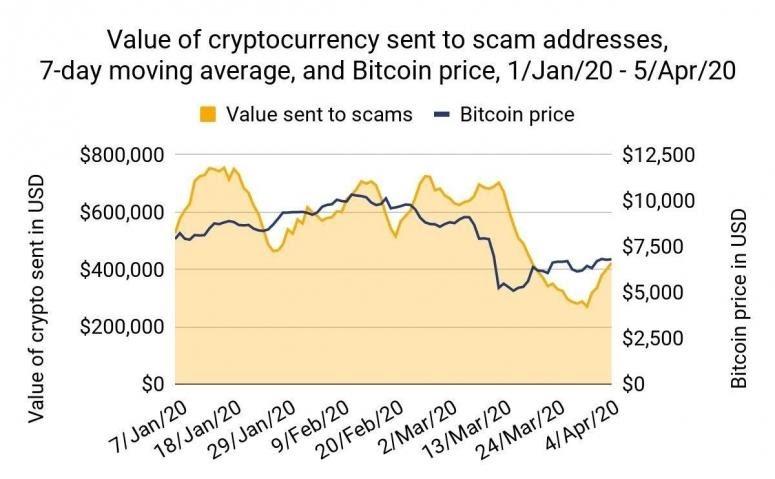 نمودار ارزش بیتکوینهای ارسال شده به آدرس والتهای کلاهبرداران، نمودار میانگین متحرک 7 روزه و قیمت بیتکوین از تاریخ 1 ژانویه تا 5 آوریل