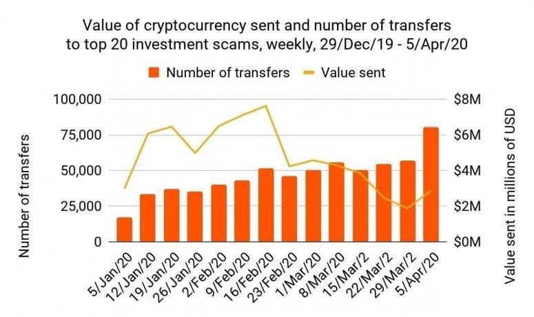 نمودار هفتگی تعداد انتقالات و ارزش آنها در 20 کلاهبرداری رایج سرمایهگذاری