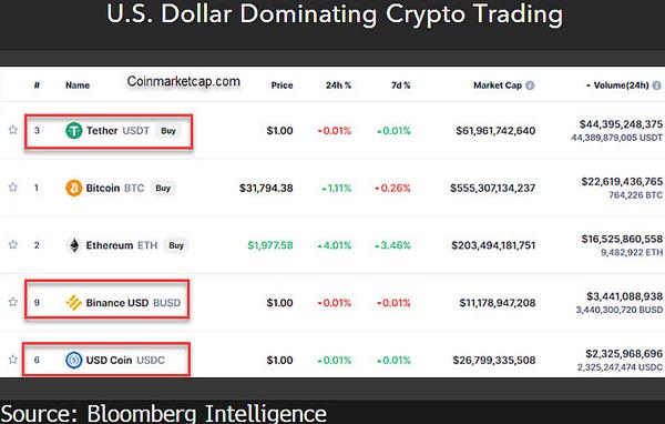 برترین رمزارزهای مبتنی بر دلار در خرید و فروش ارزهای دیجیتال | همتاپی