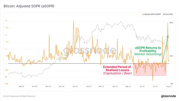 نمودار شاخص SOPR | همتاپی