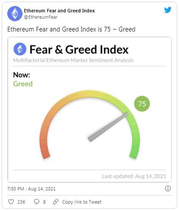 شاخص ترس و طمع اتریوم رقم 75 را نشان میدهد.