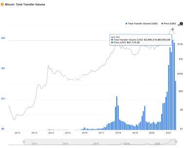 حجم کل خرید و فروشهای بیت کوین | همتاپی