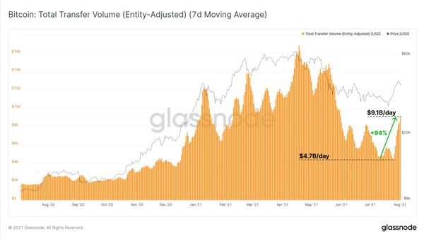 نمودار حجم معاملات کاربران بیت کوین | همتاپی