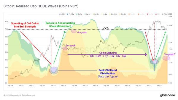 نمودار امواج سود حاصل از هودل کردن (کوینهایی که بیش از سه ماه خریداری شدهاند) | همتاپی