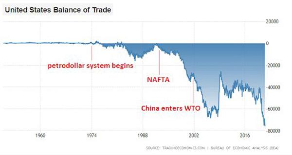 تراز تجاری ایالات متحده | همتاپی