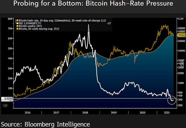 نمودار قیمت بیت کوین و هش ریت | همتاپی