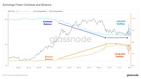 نمودار جریان موجودی صرافیهای کوین بیس و بایننس | همتاپی