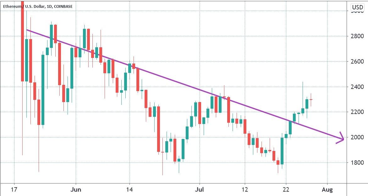 نمودار قیمت اتریوم/ دلار در صرافی ارز دیجیتال کوین بیس   همتاپی