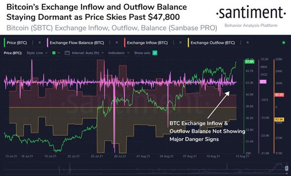 شاخص جریانات ورودی و خروجی صرافیهای ارز دیجیتال | همتاپی