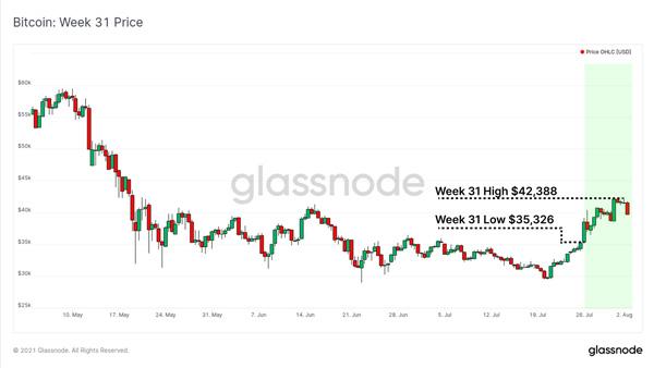 نمودار قیمت بیت کوین | همتاپی
