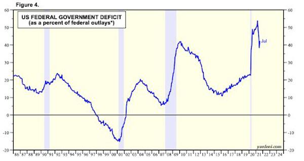 نمودار کسری دولت فدرال آمریکا | همتاپی