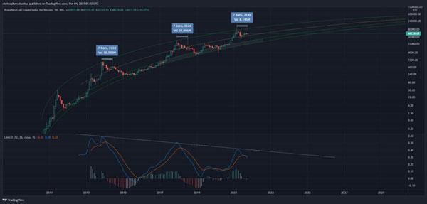 نمودار قیمت بیت کوین از سال 2011 تا 2021 | همتاپی