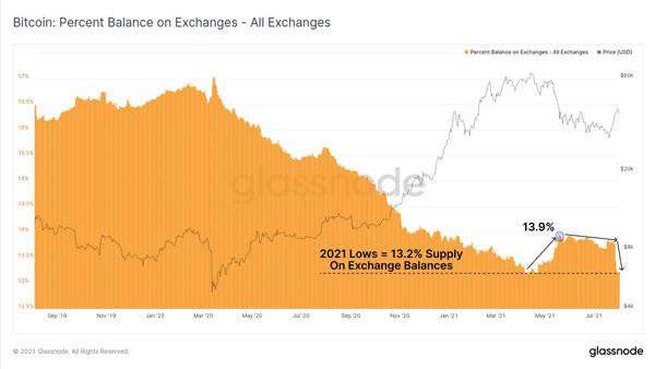 نمودار موجودی تمامی صرافیهای ارز دیجیتال | همتاپی