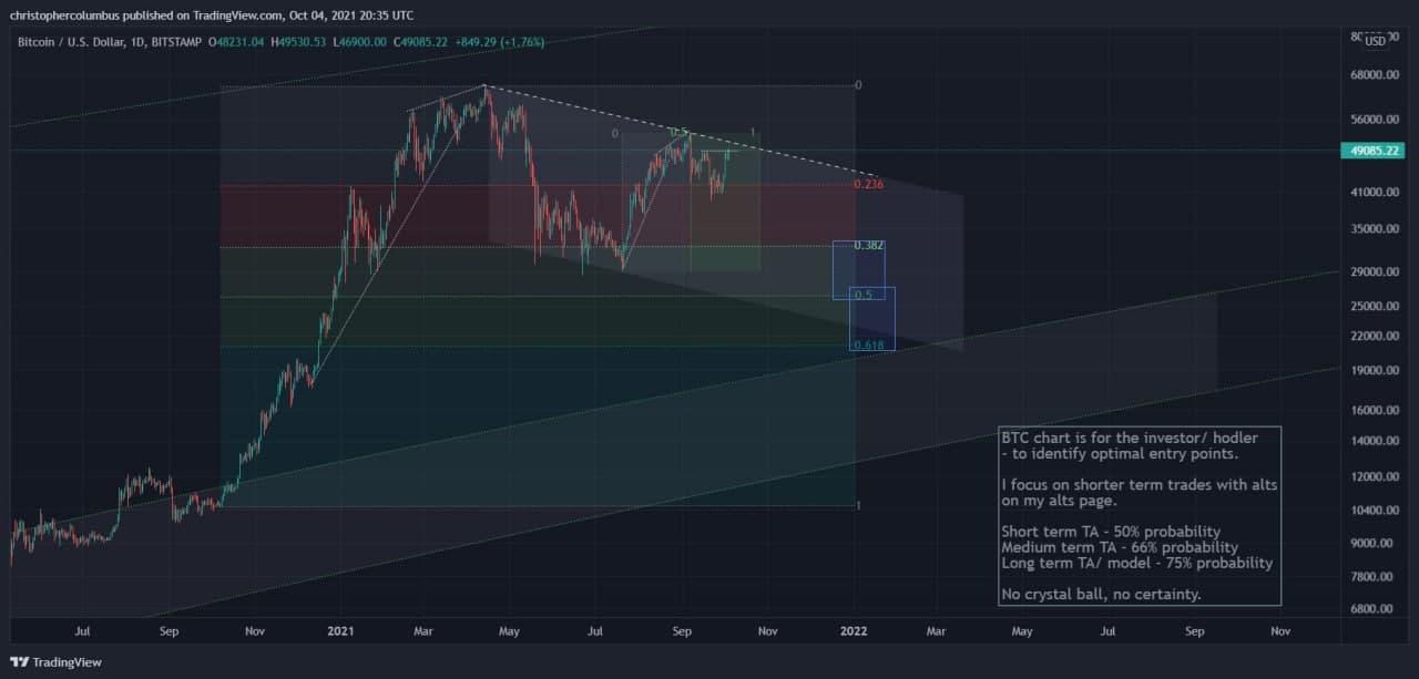 نمودار قیمت بیت کوین به دلار | همتاپی