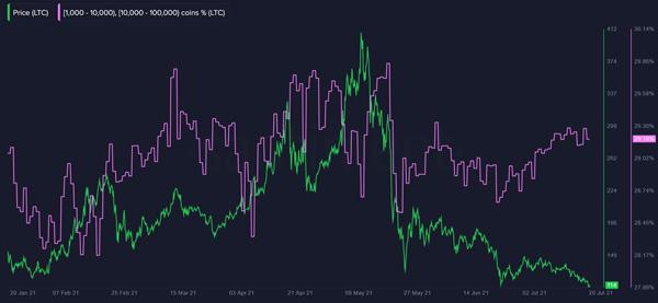نمودار قیمت لایت کوین (خط سبز). نمودار موجودی نهنگهای لایتکوین به درصد (خط بنفش)