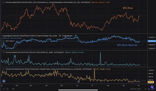 نمودار نرخ هش ریت شبکه بیت کوین | همتاپی