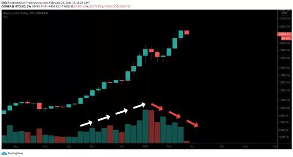 نمودار قیمت بیتکوین/دلار