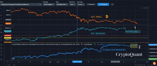 نمودار ذخایر بیت کوین در صرافیهای ارز دیجیتال. منبع کریپتوکوانت