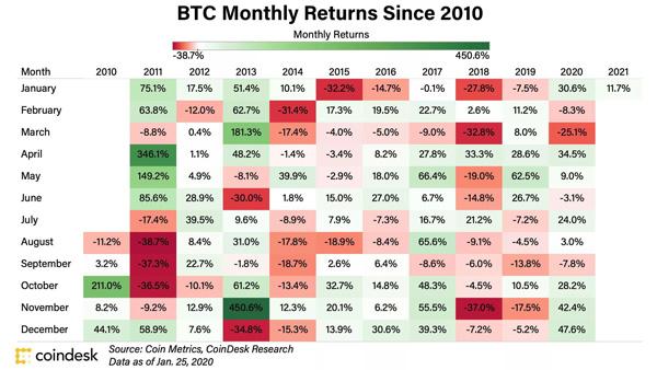 نمودار بازدهی بیت کوین از سال 2010