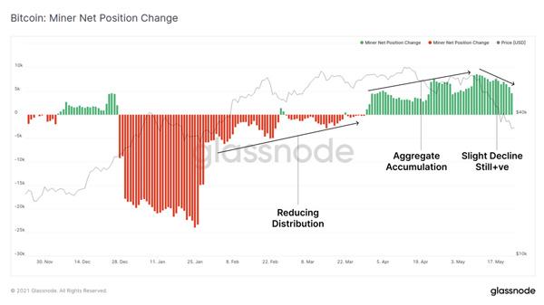 نمودار تغییر پوزیشن خالص ماینرها. منبع: گلسنود