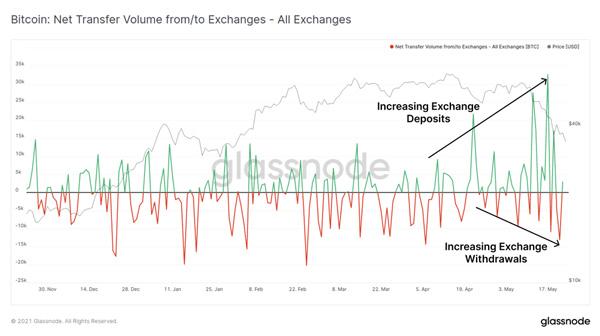 نمودار جریانات ورودی و خروجی به صرافیهای ارز دیجیتال