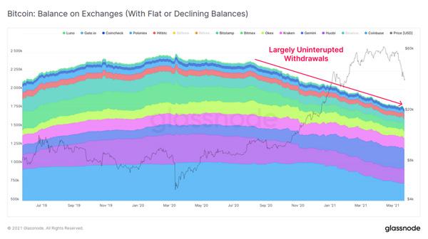 نمودار موجودی صرافی های ارز دیجیتال. منبع: گلس نود