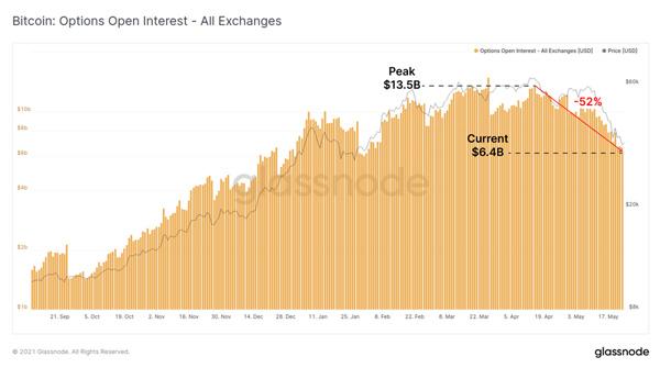 نمودار سود باز معاملات آپشن. منبع: گلسنود