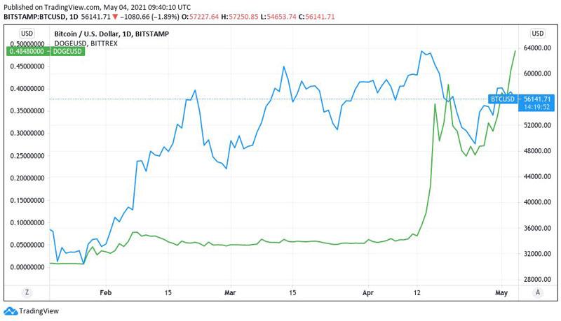 نمودار قیمت بیتکوین و دوج کوین به دلار