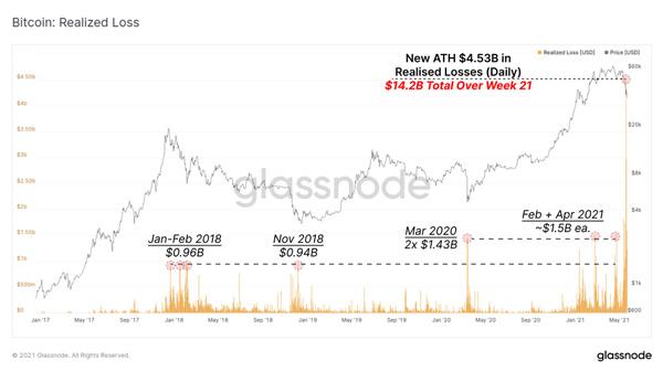 نمودار ضررهای تحقق یافته با افت قیمت بیت کوین. منبع: گلسنود