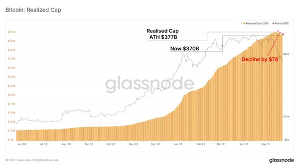 نمودار کاهش سرمایه. منبع: گلسنود
