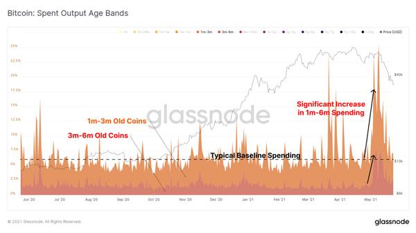 نمودار فروش بیت کوین با توجه به مدت زمان خرید بیت کوین. منبع: گلسنود