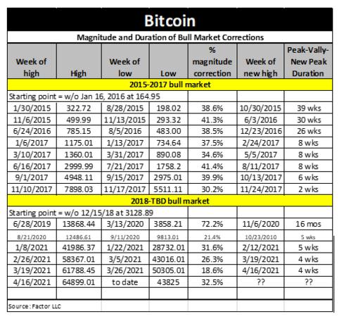 جدول اصلاحات قیمت بیت کوین در بازارهای صعودی سالهای 2015-2017 و 2018