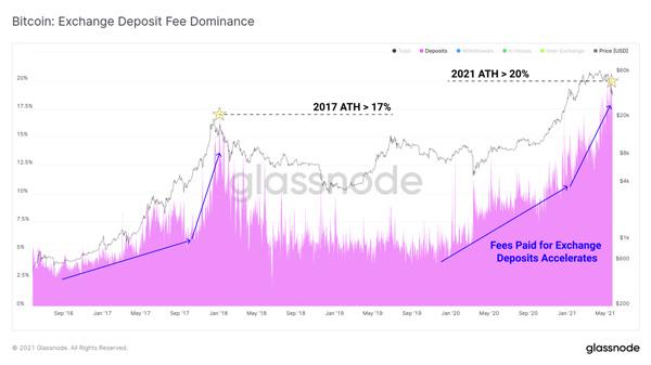 نمودار تسلط کارمزد واریزیها به صرافیها. منبع: گلسنود