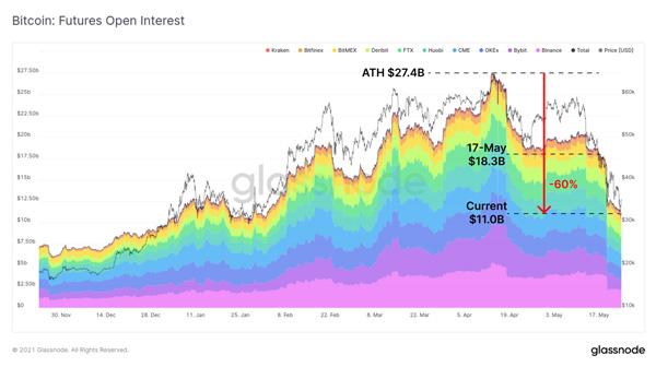 نمودار سود باز قراردادهای آتی. منبع: گلسنود
