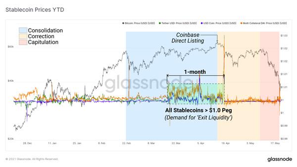 نمودار قیمت استیبل کوینها از ابتدای سال تاکنون. منبع: گلسنود