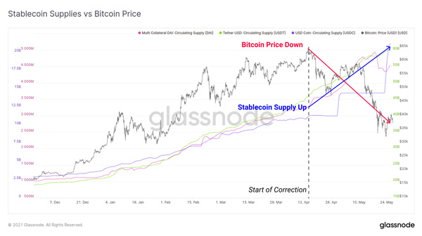 نمودار سرمایه استیبل کوینها