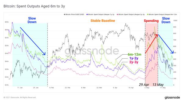 نمودار بیت کوینهای خرج شده با طول عمر 6 ماه تا 3 سال. منبع: گلسنود