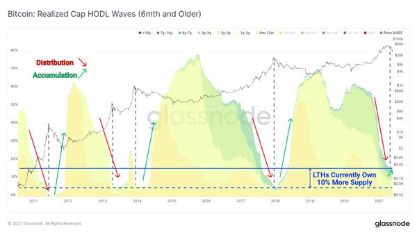 نمودار امواج هودل (کوینهای 6 ماهه و قدیمیتر). منبع: گلسنود