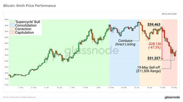 نمودار قیمت بیت کوین در شش ماه گذشته. منبع: گلسنود