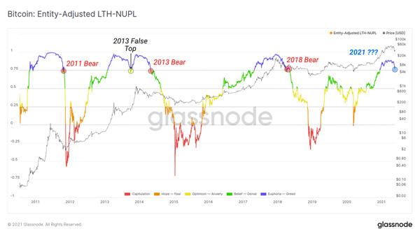 نمودار NUPL هودلرهای بلند مدت. منبع: گلس نود