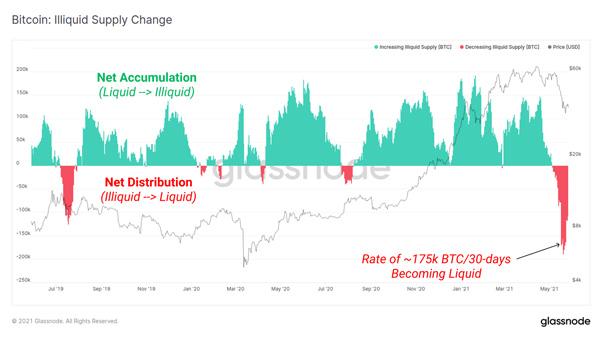 نمودار تغییر غیرنقدی عرضه بیت کوین. منبع: گلسنود
