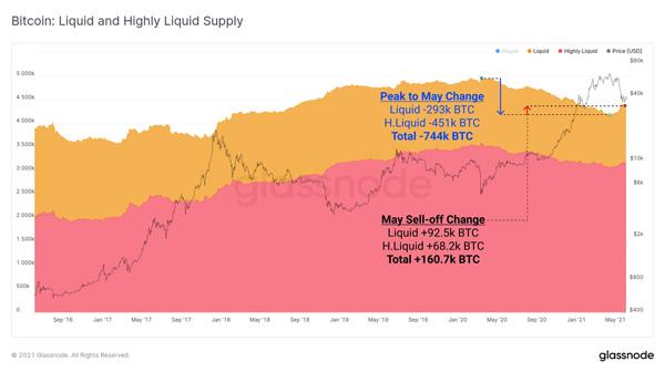 نمودار عرضه نقدی بیت کوین. منبع: گلسنود