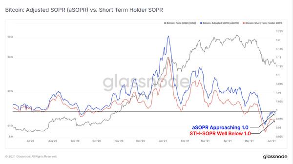 نمودار مقایسهای معیارهای aSOPR و STH-SOPR