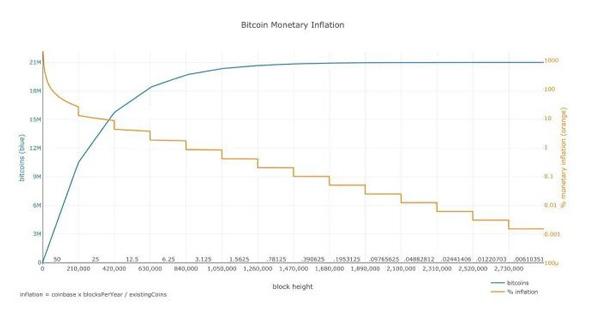 نمودار 14 دوره از پاداش استخراج و عرضه بیت کوین | همتاپی