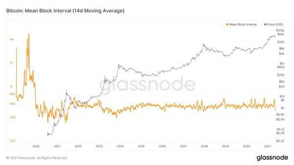 نمودار میانگین متحرک 14 روزه برای متوسط فاصله زمانی بلاکها در طول زمان | همتاپی