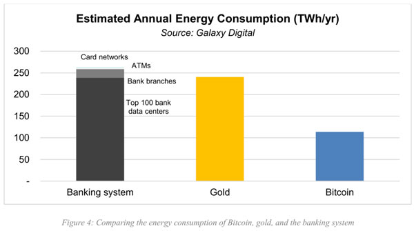 میزان مصرف تقریبی انرژی سالانه برای بیت کوین، طلا و سیستم بانکی | همتاپی