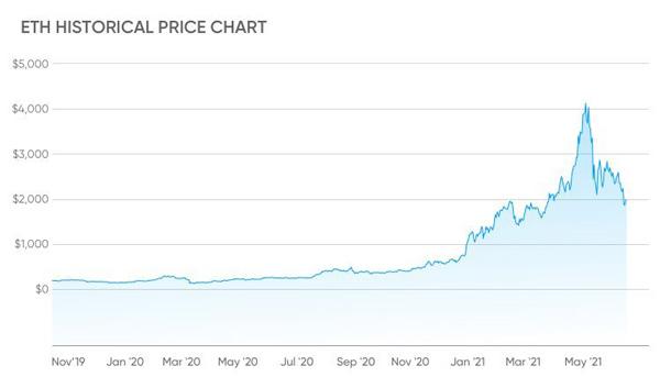 نمودار قیمت اتریوم از ابتدای سال 2020 تاکنون
