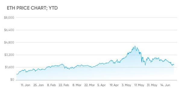 نمودار قیمت اتریوم از ابتدای سال 2021 تاکنون