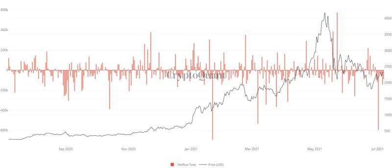 نمودار جریان خالص اتریوم در صرافیهای ارز دیجیتال | همتاپی